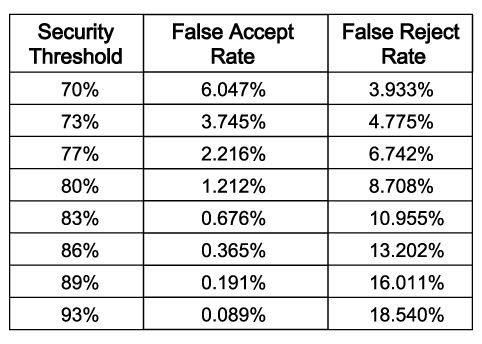 Vertical table showing HELIX false accept and reject rates