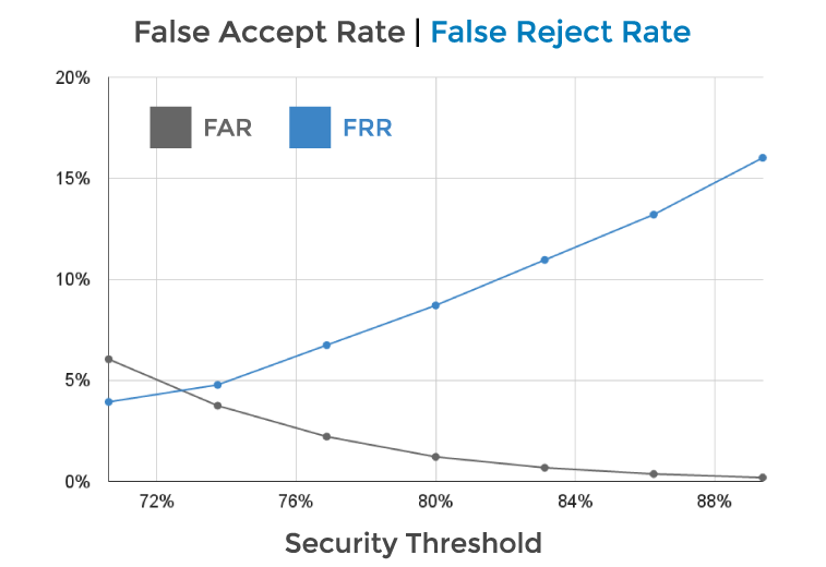 False Accept Rates and False Reject Rates graph for HELIX ear biometric software